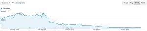 Digital Media Minute Traffic Decline
