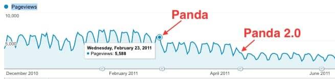 Panda algorithm updates