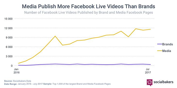 facebook live video brand usage